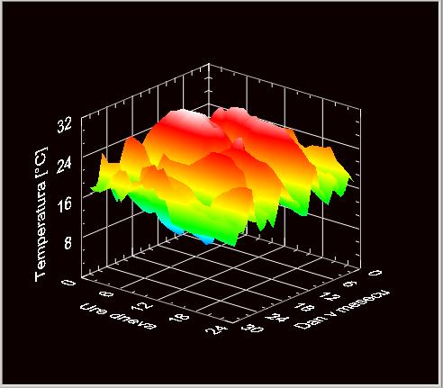 3D graf temperatura